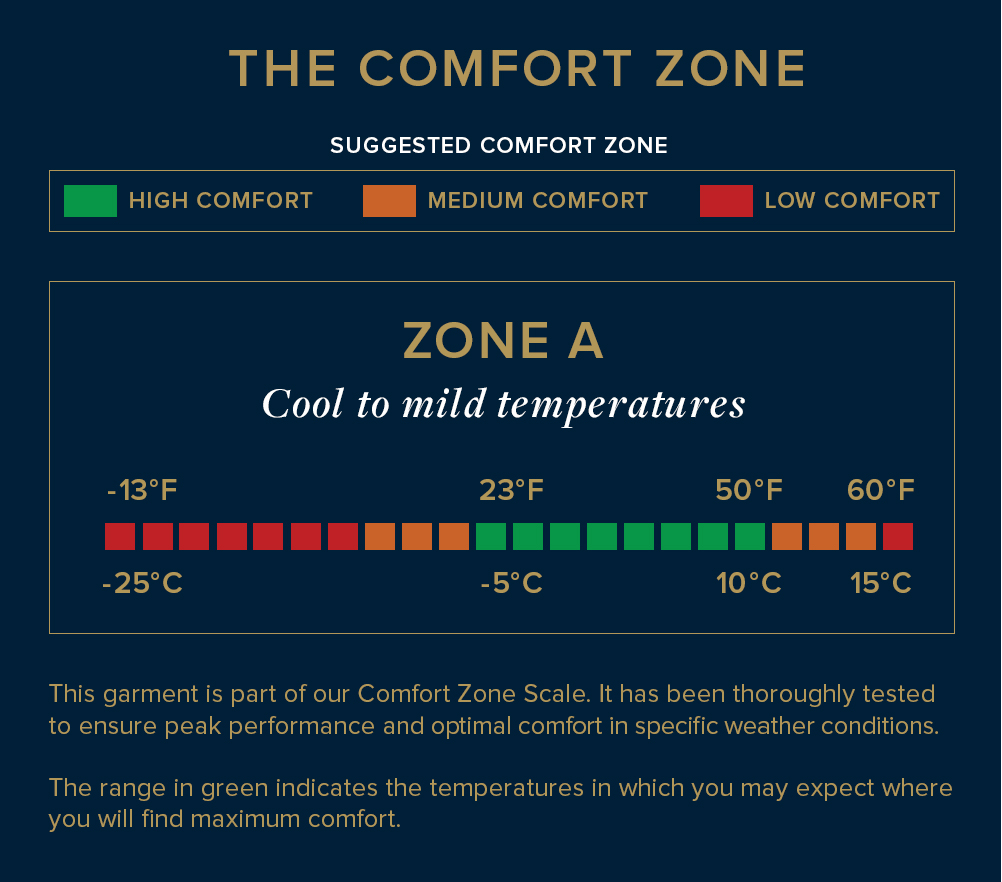 Comfort Zone Chart A